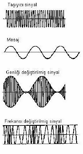 F.M. (Frequency Modulation)